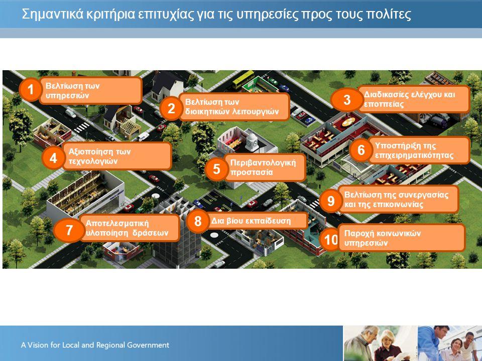 Σημαντικά κριτήρια επιτυχίας για τις υπηρεσίες προς τους πολίτες Βελτίωση των υπηρεσιών 1 Βελτίωση των διοικητικών λειτουργιών 2 Διαδικασίες ελέγχου και εποτπείας 3 Αξιοποίηση των τεχνολογιών 4 Περιβαντολογική προστασία 5 Υποστήριξη της επιχειρηματικότητας 6 Αποτελεσματική υλοποίηση δράσεων 7 Δια βίου εκπαίδευση 8 Βελτίωση της συνεργασίας και της επικοινωνίας 9 10 Παροχή κοινωνικών υπηρεσιών