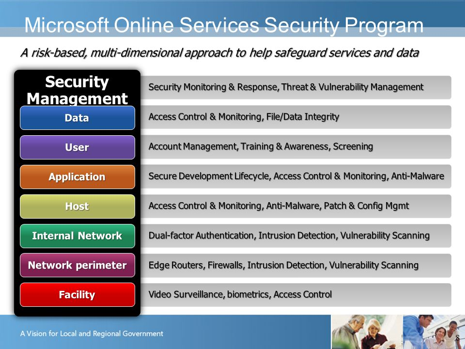 Microsoft Online Services Security Program 8