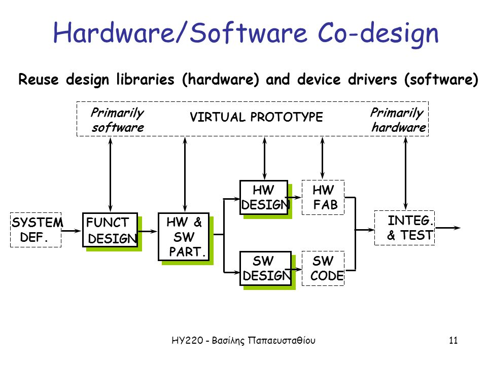ΗΥ220 - Βασίλης Παπαευσταθίου11 Hardware/Software Co-design Reuse design libraries (hardware) and device drivers (software) SYSTEM DEF.
