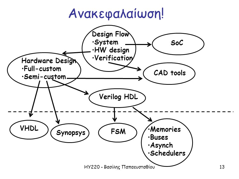ΗΥ220 - Βασίλης Παπαευσταθίου13 Design Flow System HW design Verification Hardware Design Full-custom Semi-custom CAD tools SoC Verilog HDL VHDL Ανακε