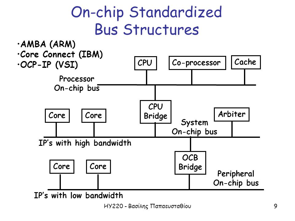 ΗΥ220 - Βασίλης Παπαευσταθίου9 On-chip Standardized Bus Structures CPU Co-processor Cache CPU Bridge Core Arbiter OCB Bridge Core Processor On-chip bu