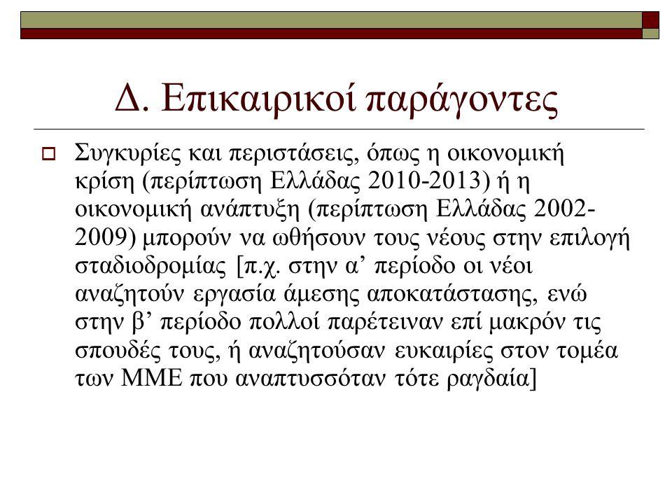Δ. Επικαιρικοί παράγοντες  Συγκυρίες και περιστάσεις, όπως η οικονομική κρίση (περίπτωση Ελλάδας 2010-2013) ή η οικονομική ανάπτυξη (περίπτωση Ελλάδα