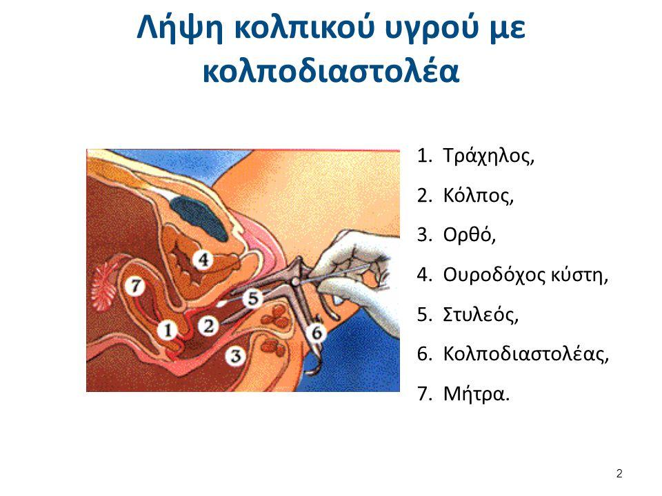 Λήψη κολπικού υγρού με κολποδιαστολέα 1.Tράχηλος, 2.Κόλπος, 3.Ορθό, 4.Ουροδόχος κύστη, 5.Στυλεός, 6.Κολποδιαστολέας, 7.Μήτρα. 2