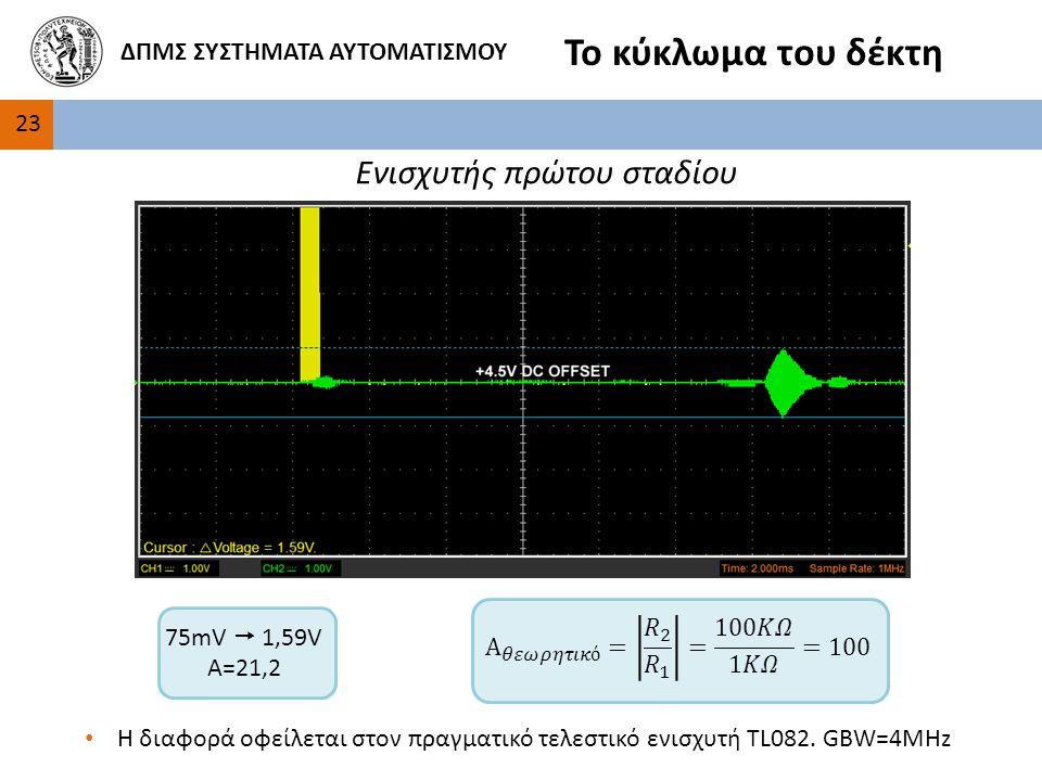 23 ΔΠΜΣ ΣΥΣΤΗΜΑΤΑ ΑΥΤΟΜΑΤΙΣΜΟΥ Το κύκλωμα του δέκτη Ενισχυτής πρώτου σταδίου 75mV  1,59V Α=21,2 Η διαφορά οφείλεται στον πραγματικό τελεστικό ενισχυτή TL082.