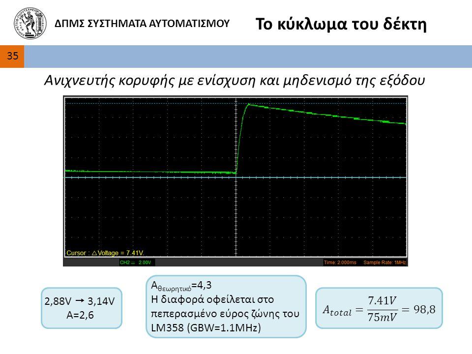 3535 ΔΠΜΣ ΣΥΣΤΗΜΑΤΑ ΑΥΤΟΜΑΤΙΣΜΟΥ Το κύκλωμα του δέκτη Ανιχνευτής κορυφής με ενίσχυση και μηδενισμό της εξόδου 2,88V  3,14V Α=2,6 A θεωρητικό =4,3 Η διαφορά οφείλεται στο πεπερασμένο εύρος ζώνης του LM358 (GBW=1.1MHz)