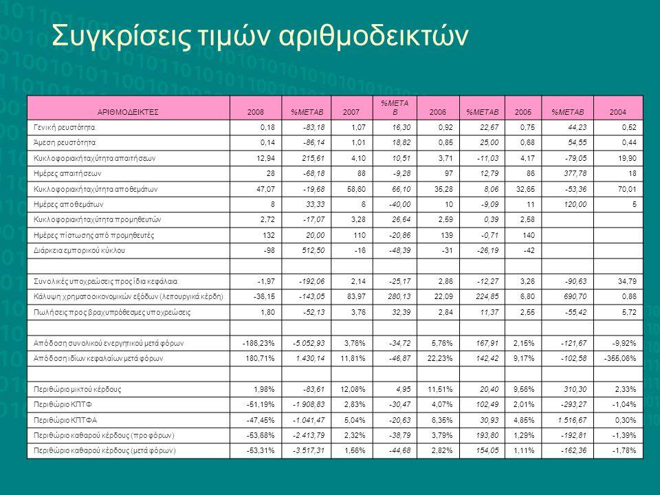 ΑΡΙΘΜΟΔΕΙΚΤΕΣ2008%ΜΕΤΑΒ2007 %ΜΕΤΑ Β2006%ΜΕΤΑΒ2005%ΜΕΤΑΒ2004 Γενική ρευστότητα0,18-83,181,0716,300,9222,670,7544,230,52 Άμεση ρευστότητα0,14-86,141,011