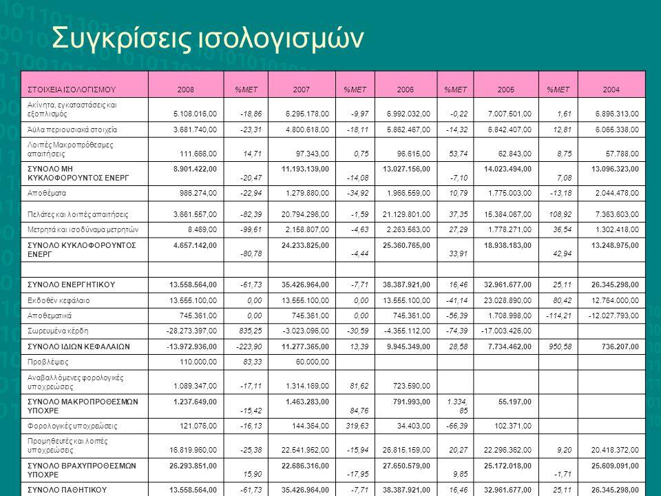 ΣΤΟΙΧΕΙΑ ΙΣΟΛΟΓΙΣΜΟΥ2008%ΜΕΤ2007%ΜΕΤ2006%ΜΕΤ2005%ΜΕΤ2004 Ακίνητα, εγκαταστάσεις και εξοπλισμός5.108.016,00-18,866.295.178,00-9,976.992.032,00-0,227.00