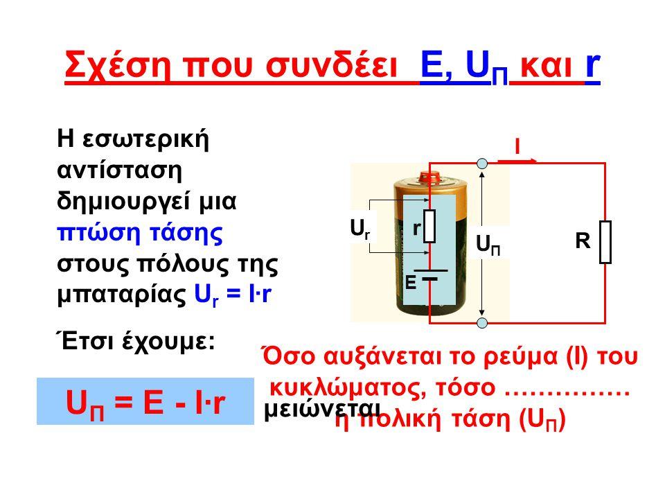 Λύση προβλημάτων Λύση Ε = 1,5 V I = 250 mA = 0,25Α r = 0,4 Ω U Π =; Μπαταρία με ηλεκτρεγερτική δύναμη 1,5 V τροφοδοτεί κύκλωμα με ένταση ρεύματος 250 mA.