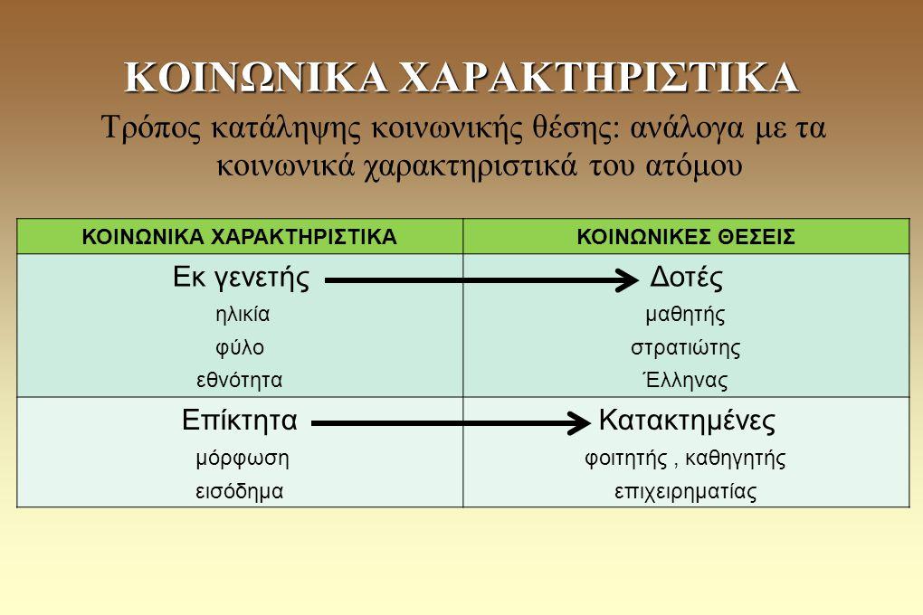 Τρόπος κατάληψης κοινωνικής θέσης: ανάλογα με τα κοινωνικά χαρακτηριστικά του ατόμου ΚΟΙΝΩΝΙΚΑ ΧΑΡΑΚΤΗΡΙΣΤΙΚΑ ΚΟΙΝΩΝΙΚΕΣ ΘΕΣΕΙΣ Εκ γενετής ηλικία φύλο εθνότητα Δοτές μαθητής στρατιώτης Έλληνας Επίκτητα μόρφωση εισόδημα Κατακτημένες φοιτητής, καθηγητής επιχειρηματίας