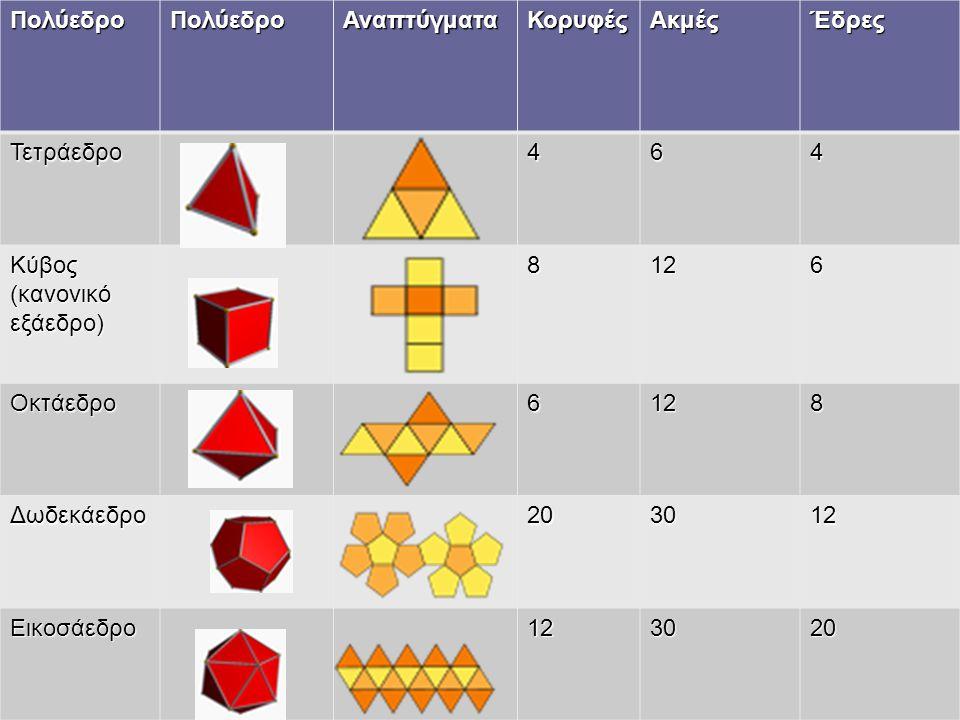 ΠολύεδροΠολύεδροΑναπτύγματαΚορυφέςΑκμέςΈδρες Τετράεδρο464 Κύβος (κανονικό εξάεδρο) 8126 Οκτάεδρο6128 Δωδεκάεδρο203012 Εικοσάεδρο123020