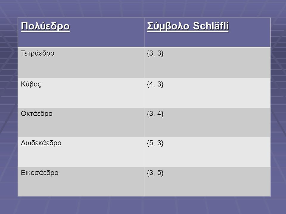 Πολύεδρο Σύμβολο Schläfli Τετράεδρο {3, 3} Κύβος {4, 3} Οκτάεδρο {3, 4} Δωδεκάεδρο {5, 3} Εικοσάεδρο {3, 5}