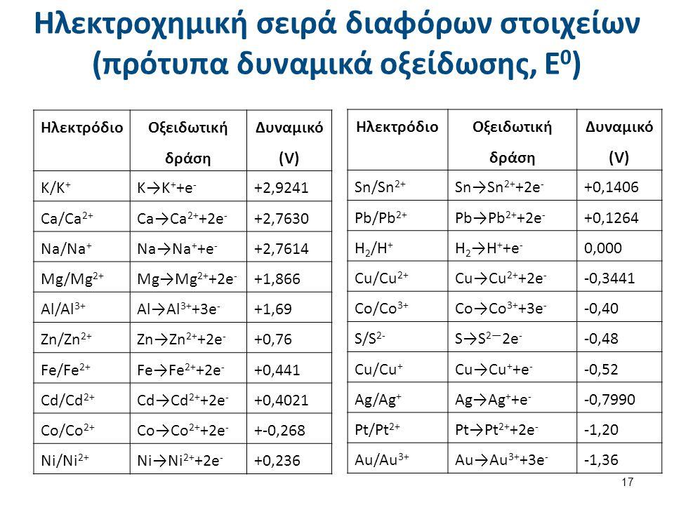 Ηλεκτροχημική σειρά διαφόρων στοιχείων (πρότυπα δυναμικά οξείδωσης, Ε 0 ) Ηλεκτρόδιο Οξειδωτική δράση Δυναμικό (V) K/K+K/K+ K→K + +e - +2,9241 Ca/Ca 2