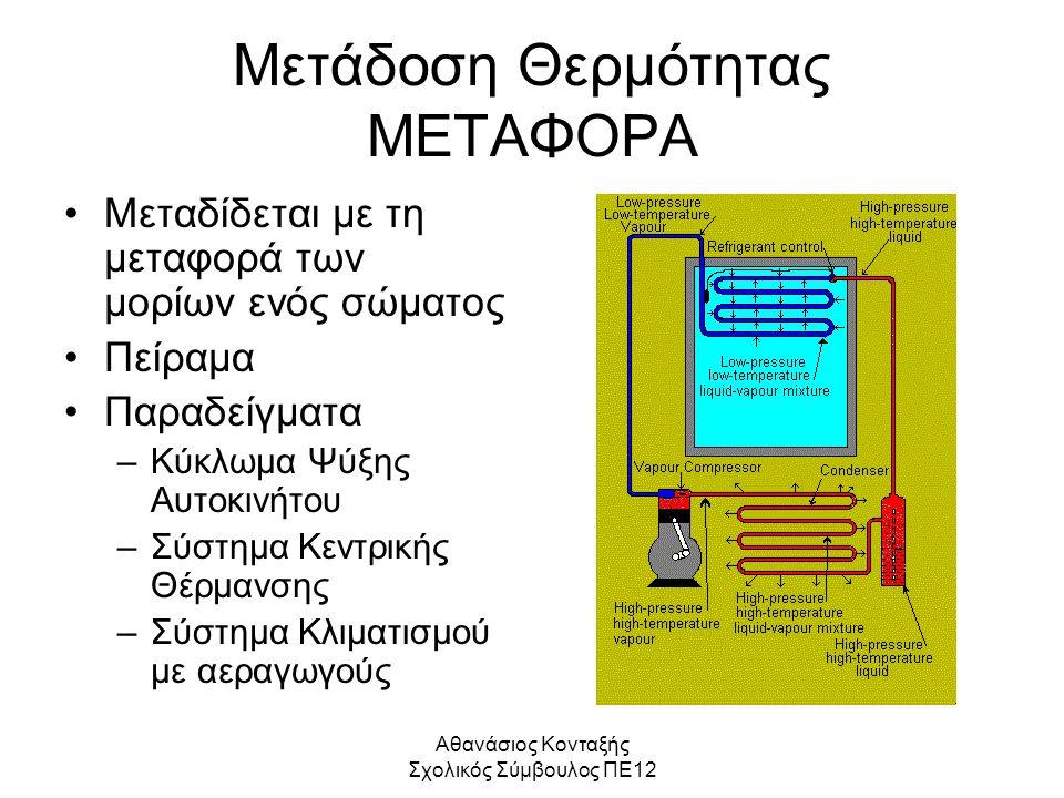 Αθανάσιος Κονταξής Σχολικός Σύμβουλος ΠΕ12 Μετάδοση Θερμότητας ΜΕΤΑΦΟΡΑ Μεταδίδεται με τη μεταφορά των μορίων ενός σώματος Πείραμα Παραδείγματα –Κύκλω