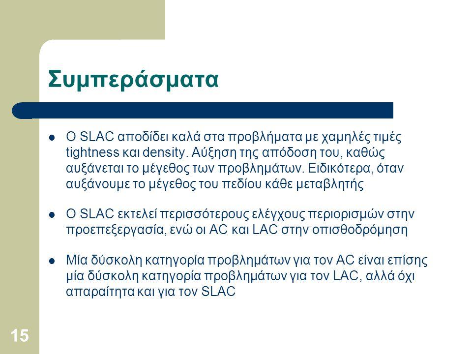 15 Συμπεράσματα Ο SLAC αποδίδει καλά στα προβλήματα με χαμηλές τιμές tightness και density. Αύξηση της απόδοση του, καθώς αυξάνεται το μέγεθος των προ
