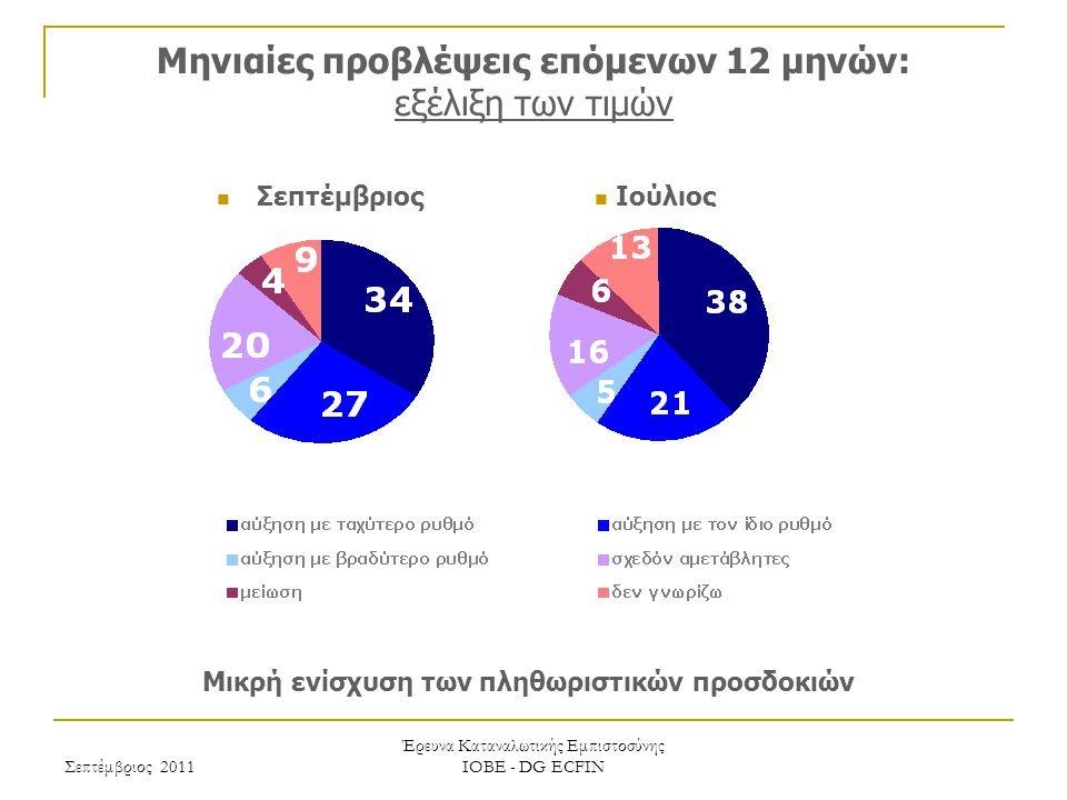 Σεπτέμβριος 2011 Έρευνα Καταναλωτικής Εμπιστοσύνης ΙΟΒΕ - DG ECFIN Μηνιαίες προβλέψεις επόμενων 12 μηνών: εξέλιξη των τιμών Μικρή ενίσχυση των πληθωριστικών προσδοκιών Ιούλιος Σεπτέμβριος