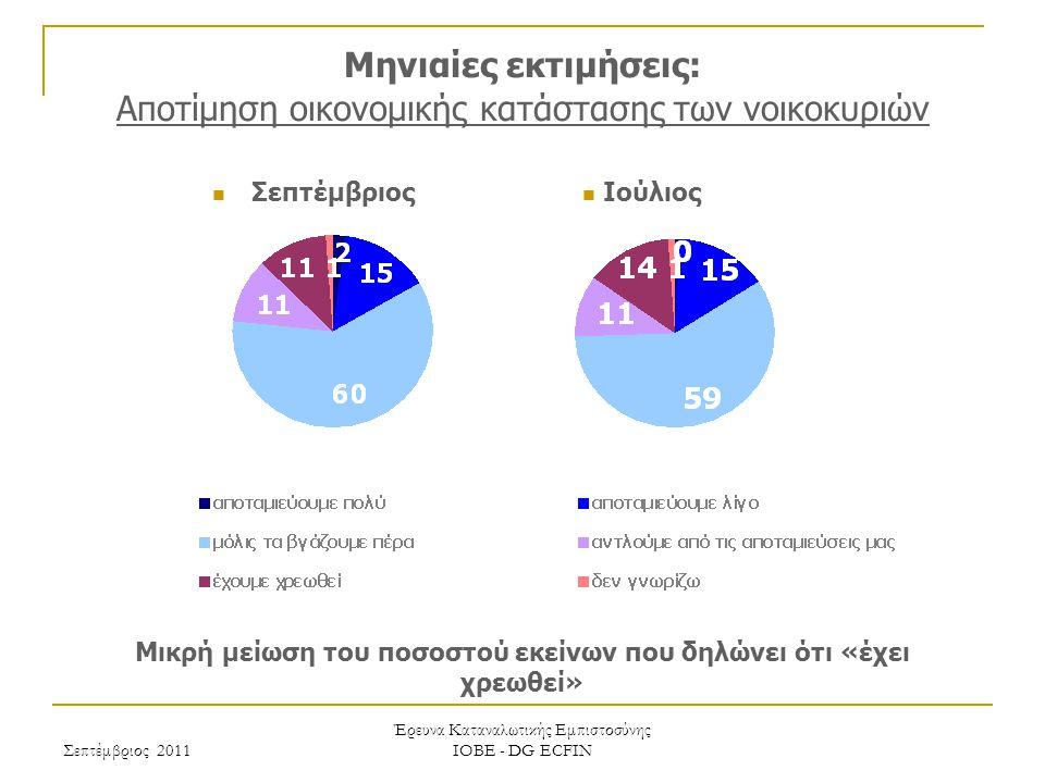 Σεπτέμβριος 2011 Έρευνα Καταναλωτικής Εμπιστοσύνης ΙΟΒΕ - DG ECFIN Μηνιαίες εκτιμήσεις: Αποτίμηση οικονομικής κατάστασης των νοικοκυριών Μικρή μείωση του ποσοστού εκείνων που δηλώνει ότι «έχει χρεωθεί» Ιούλιος Σεπτέμβριος