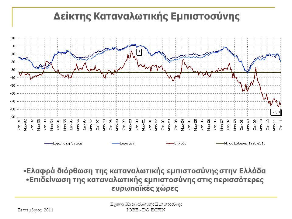 Σεπτέμβριος 2011 Έρευνα Καταναλωτικής Εμπιστοσύνης ΙΟΒΕ - DG ECFIN Δείκτης Καταναλωτικής Εμπιστοσύνης Ελαφρά διόρθωση της καταναλωτικής εμπιστοσύνης στην Ελλάδα Επιδείνωση της καταναλωτικής εμπιστοσύνης στις περισσότερες ευρωπαϊκές χώρες