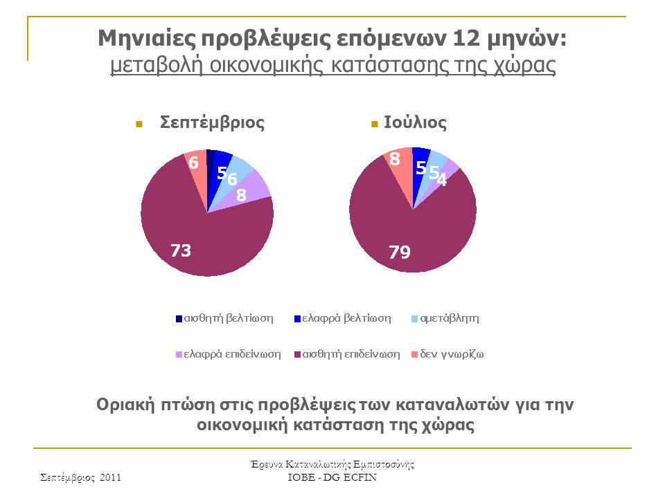 Σεπτέμβριος 2011 Έρευνα Καταναλωτικής Εμπιστοσύνης ΙΟΒΕ - DG ECFIN Μηνιαίες προβλέψεις επόμενων 12 μηνών: μεταβολή οικονομικής κατάστασης της χώρας Οριακή πτώση στις προβλέψεις των καταναλωτών για την οικονομική κατάσταση της χώρας Ιούλιος Σεπτέμβριος