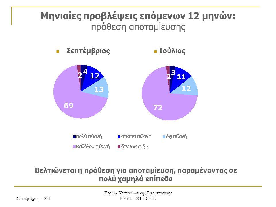 Σεπτέμβριος 2011 Έρευνα Καταναλωτικής Εμπιστοσύνης ΙΟΒΕ - DG ECFIN Μηνιαίες προβλέψεις επόμενων 12 μηνών: πρόθεση αποταμίευσης Βελτιώνεται η πρόθεση για αποταμίευση, παραμένοντας σε πολύ χαμηλά επίπεδα Ιούλιος Σεπτέμβριος