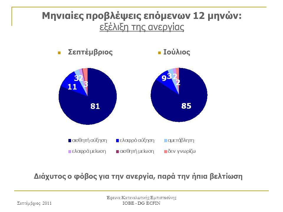 Σεπτέμβριος 2011 Έρευνα Καταναλωτικής Εμπιστοσύνης ΙΟΒΕ - DG ECFIN Μηνιαίες προβλέψεις επόμενων 12 μηνών: εξέλιξη της ανεργίας Διάχυτος ο φόβος για την ανεργία, παρά την ήπια βελτίωση Ιούλιος Σεπτέμβριος