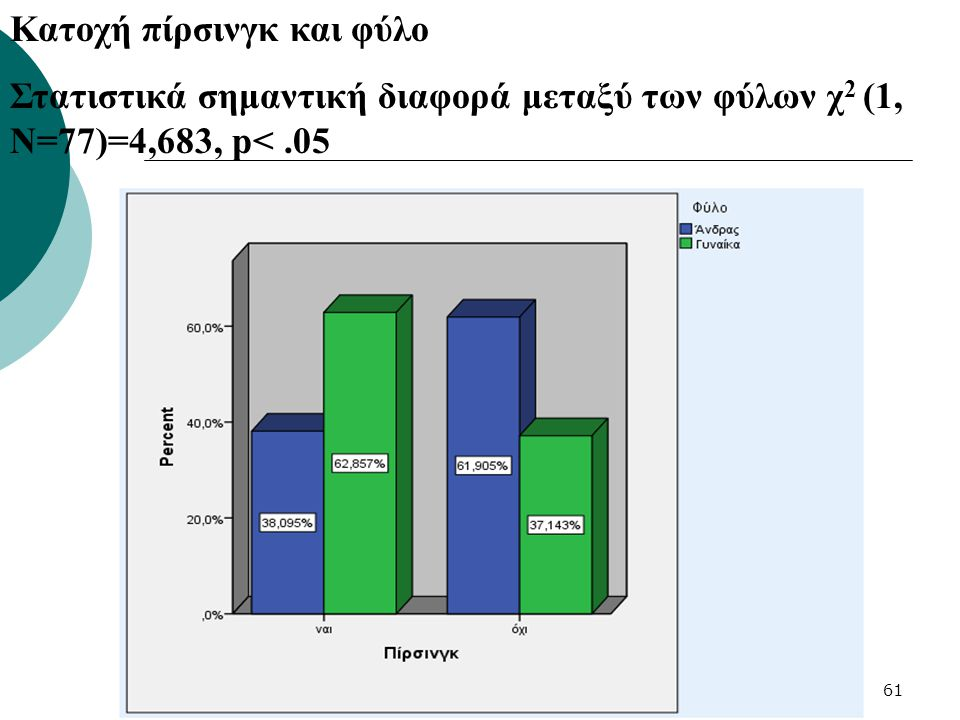 61 Κατοχή πίρσινγκ και φύλο Στατιστικά σημαντική διαφορά μεταξύ των φύλων χ 2 (1, Ν=77)=4,683, p<.05