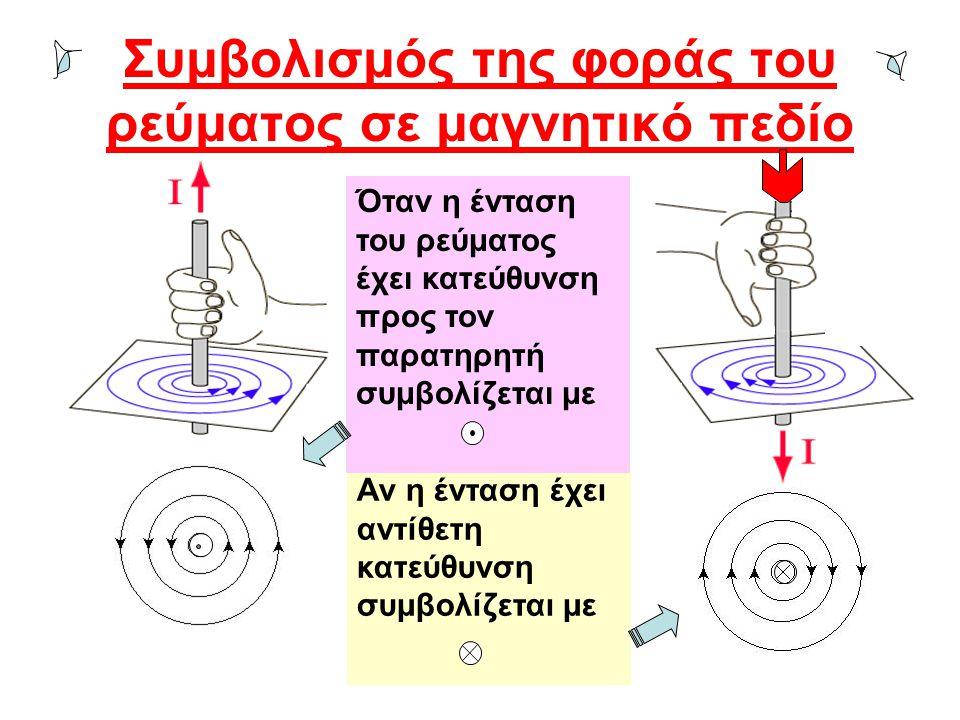 Συμβολισμός της φοράς του ρεύματος σε μαγνητικό πεδίο Αν η ένταση έχει αντίθετη κατεύθυνση συμβολίζεται με Όταν η ένταση του ρεύματος έχει κατεύθυνση προς τον παρατηρητή συμβολίζεται με