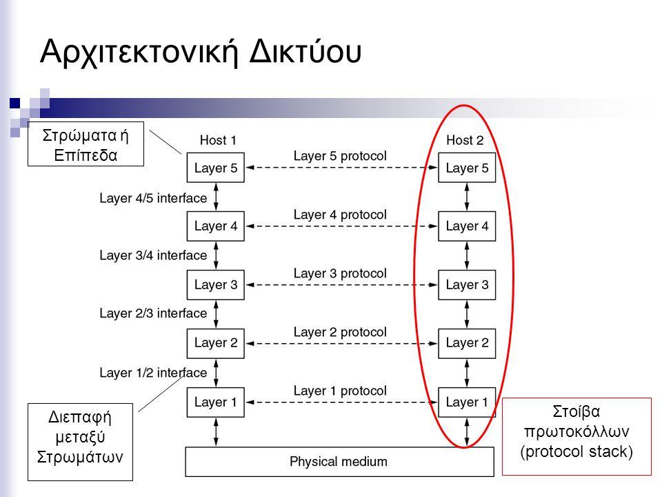 Αρχιτεκτονική Δικτύου Στρώματα ή Επίπεδα Διεπαφή μεταξύ Στρωμάτων Στοίβα πρωτοκόλλων (protocol stack)