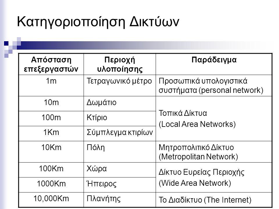 Κατηγοριοποίηση Δικτύων Απόσταση επεξεργαστών Περιοχή υλοποίησης Παράδειγμα 1m1mΤετραγωνικό μέτρο Προσωπικά υπολογιστικά συστήματα (personal network) 10mΔωμάτιο Τοπικά Δίκτυα (Local Area Networks) 100mΚτίριο 1KmΣύμπλεγμα κτιρίων 10KmΠόλη Μητροπολιτικό Δίκτυο (Metropolitan Network) 100KmΧώρα Δίκτυο Ευρείας Περιοχής (Wide Area Network) 1000KmΉπειρος 10,000KmΠλανήτης Το Διαδίκτυο (The Internet)