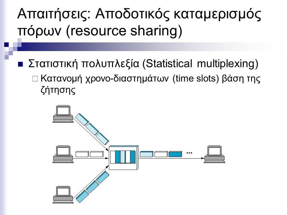 Απαιτήσεις: Αποδοτικός καταμερισμός πόρων (resource sharing) Στατιστική πολυπλεξία (Statistical multiplexing)  Κατανομή χρονο-διαστημάτων (time slots) βάση της ζήτησης ■ ■ ■