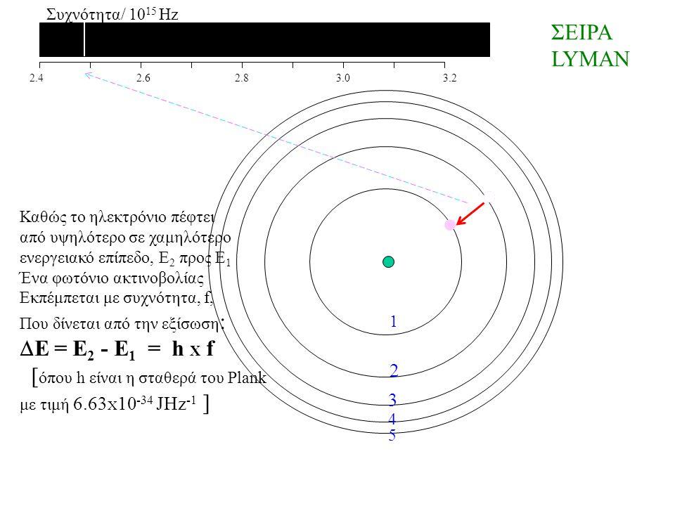 2.4 2.6 2.8 3.0 3.2 Συχνότητα/ 10 15 Hz ΣΕΙΡΑ LYMAN