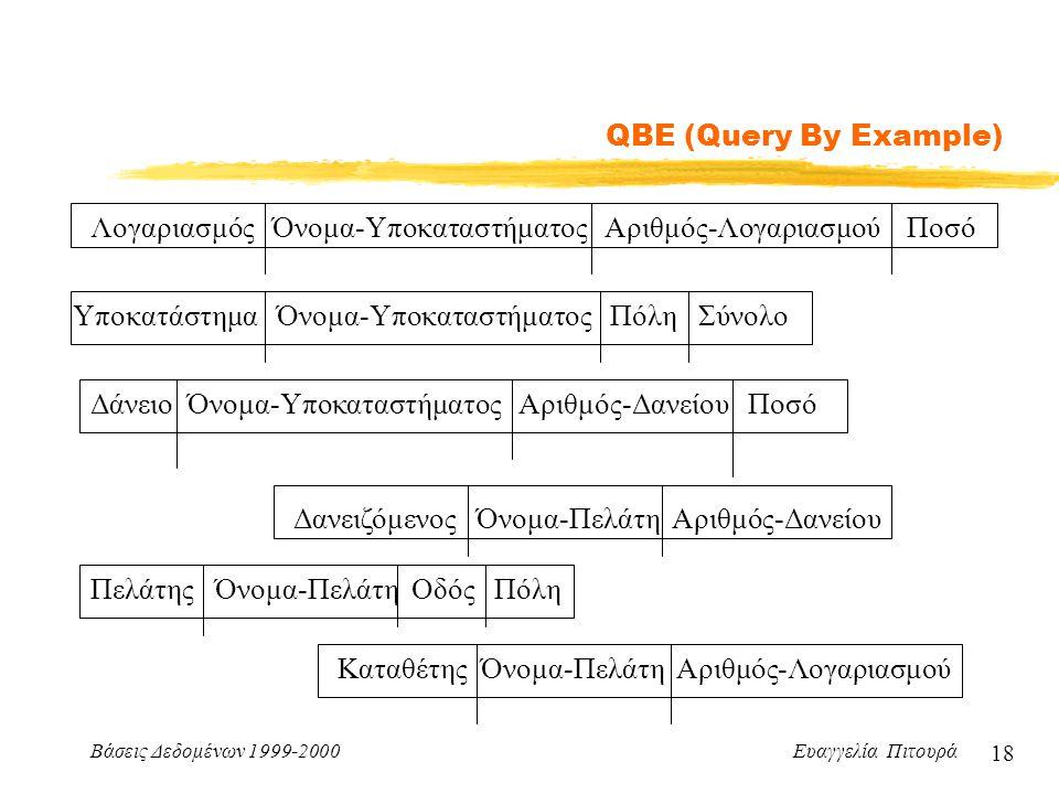 Βάσεις Δεδομένων 1999-2000 Ευαγγελία Πιτουρά 18 QBE (Query By Example) Δάνειο Όνομα-Υποκαταστήματος Αριθμός-Δανείου Ποσό Λογαριασμός Όνομα-Υποκαταστήματος Αριθμός-Λογαριασμού Ποσό Υποκατάστημα Όνομα-Υποκαταστήματος Πόλη Σύνολο Δανειζόμενος Όνομα-Πελάτη Αριθμός-Δανείου Πελάτης Όνομα-Πελάτη Οδός Πόλη Καταθέτης Όνομα-Πελάτη Αριθμός-Λογαριασμού