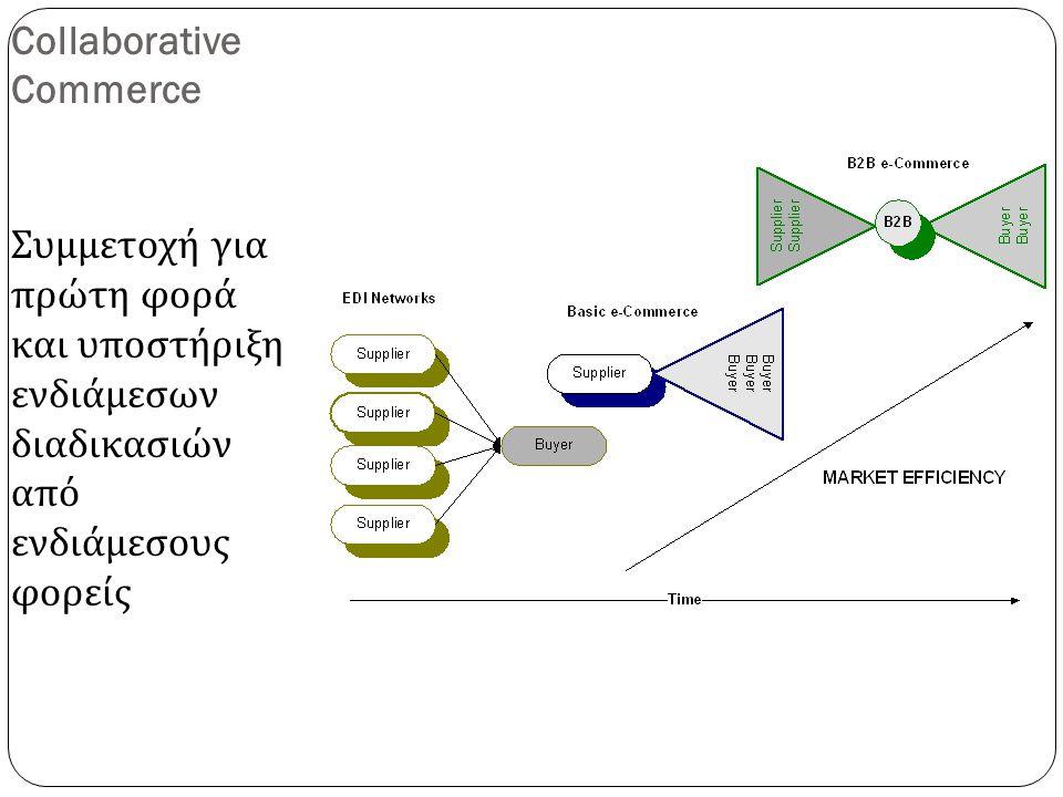 Collaborative Commerce Συμμετοχή για πρώτη φορά και υποστήριξη ενδιάμεσων διαδικασιών από ενδιάμεσους φορείς