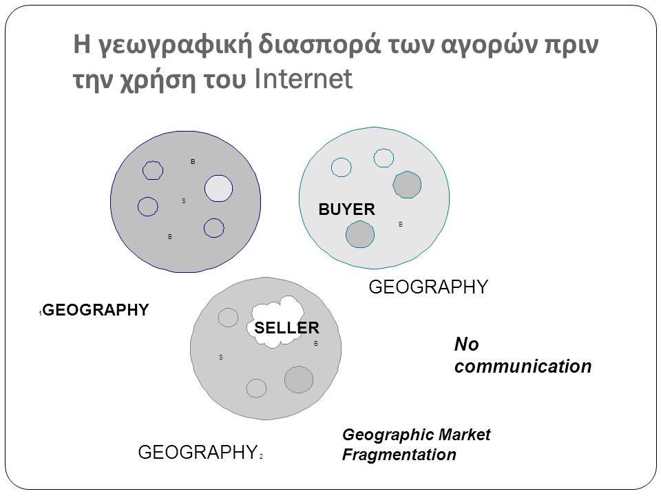 Η γεωγραφική διασπορά των αγορών πριν την χρήση του Internet B B S B B S BUYER SELLER GEOGRAPHY 2 GEOGRAPHY 1 GEOGRAPHY Geographic Market Fragmentation No communication