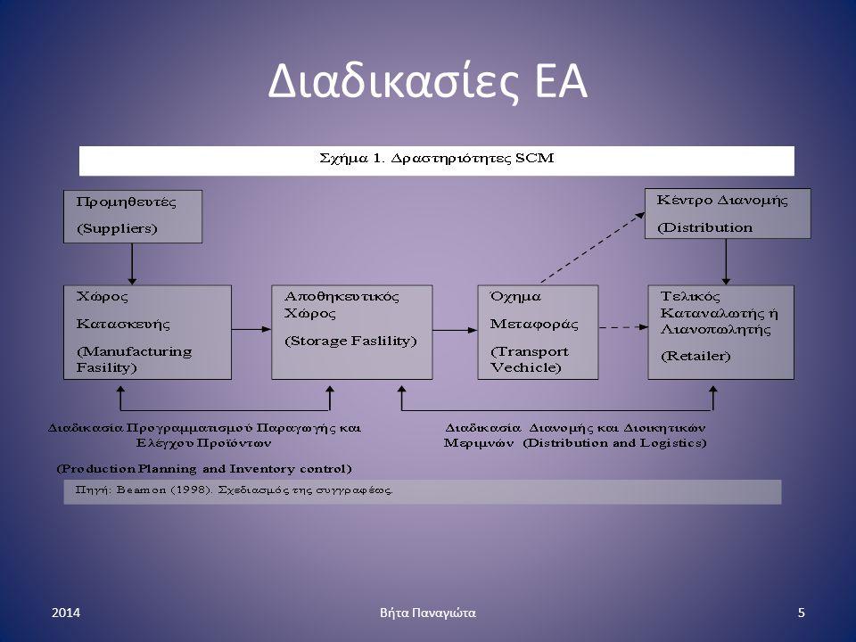 Εφαρμογές ΔΕΑ Ιχνηλασιμότητας και κωδικοποίησης Συστήματα προγραμματισμού παραγωγής 1.ERP 2.ASP Τεχνολογίες ΔΕΑ 1.POS 2.Barcoding 3.EDI 4.Value Added Networks Διαδικτυακές εφαρμογές 2014Βήτα Παναγιώτα6