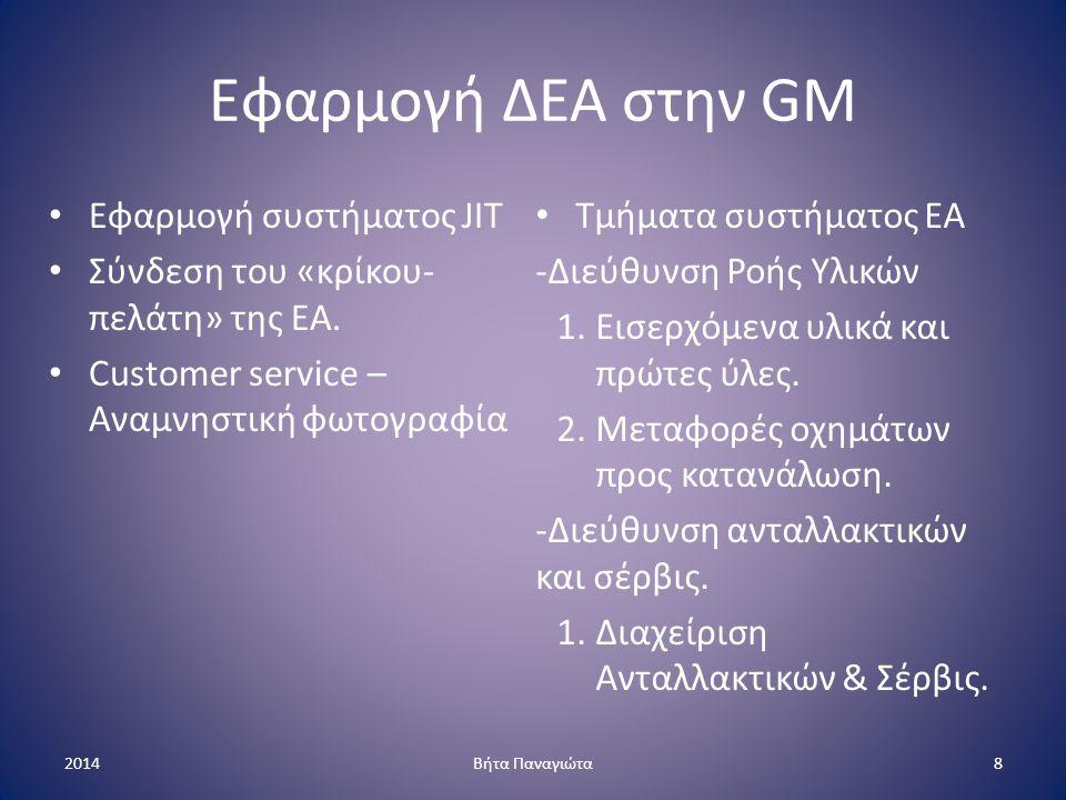 Εφαρμογή ΔΕΑ στην GM Μεταφορές - 3PL (μέσω θυγατρικής «Χ») 1.Αμαξοστοιχία 2.Φορτηγά Ομάδα ελέγχου και συντονισμού (Ε-Σ) Ιδιόκτητες εγκαταστάσεις φόρτωσης Πλεονεκτήματα 1.Επικοινωνία μεταφορέα ανθρώπων παραγωγής.