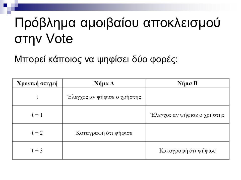 Πρόβλημα αμοιβαίου αποκλεισμού στην Vote Μπορεί κάποιος να ψηφίσει δύο φορές: Χρονική στιγμήΝήμα ΑΝήμα Β tΈλεγχος αν ψήφισε ο χρήστης t + 1Έλεγχος αν ψήφισε ο χρήστης t + 2Καταγραφή ότι ψήφισε t + 3Καταγραφή ότι ψήφισε