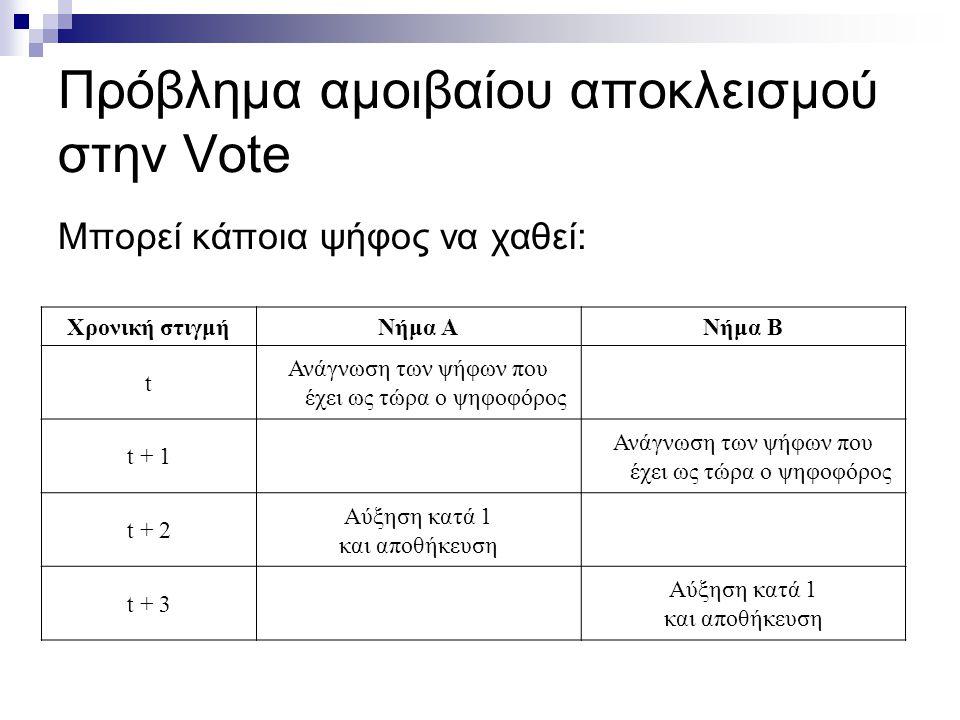 Πρόβλημα αμοιβαίου αποκλεισμού στην Vote Μπορεί κάποια ψήφος να χαθεί: Χρονική στιγμήΝήμα ΑΝήμα Β t Ανάγνωση των ψήφων που έχει ως τώρα ο ψηφοφόρος t + 1 Ανάγνωση των ψήφων που έχει ως τώρα ο ψηφοφόρος t + 2 Αύξηση κατά 1 και αποθήκευση t + 3 Αύξηση κατά 1 και αποθήκευση