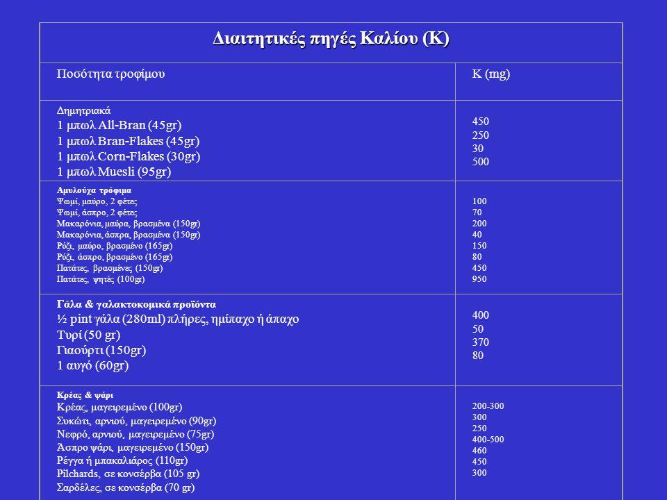 Διαιτητικές πηγές Καλίου (Κ) Ποσότητα τροφίμουΚ (mg) Δημητριακά 1 μπωλ Αll-Bran (45gr) 1 μπωλ Bran-Flakes (45gr) 1 μπωλ Corn-Flakes (30gr) 1 μπωλ Muesli (95gr) 450 250 30 500 Αμυλούχα τρόφιμα Ψωμί, μαύρο, 2 φέτες Ψωμί, άσπρο, 2 φέτες Μακαρόνια, μαύρα, βρασμένα (150gr) Μακαρόνια, άσπρα, βρασμένα (150gr) Ρύζι, μαύρο, βρασμένο (165gr) Ρύζι, άσπρο, βρασμένο (165gr) Πατάτες, βρασμένες (150gr) Πατάτες, ψητές (100gr) 100 70 200 40 150 80 450 950 Γάλα & γαλακτοκομικά προϊόντα ½ pint γάλα (280ml) πλήρες, ημίπαχο ή άπαχο Τυρί (50 gr) Γιαούρτι (150gr) 1 αυγό (60gr) 400 50 370 80 Κρέας & ψάρι Κρέας, μαγειρεμένο (100gr) Συκώτι, αρνιού, μαγειρεμένο (90gr) Νεφρό, αρνιού, μαγειρεμένο (75gr) Άσπρο ψάρι, μαγειρεμένο (150gr) Ρέγγα ή μπακαλιάρος (110gr) Pilchards, σε κονσέρβα (105 gr) Σαρδέλες, σε κονσέρβα (70 gr) 200-300 300 250 400-500 460 450 300