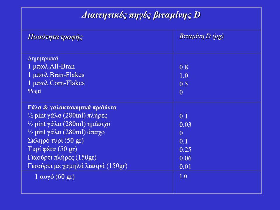 ΑΛΛΗΛΕΠΙΔΡΑΣΕΙΣ Φάρμακα Φάρμακα Αντισπασμωδικά: μπορεί να μειώσουν την επίδραση της βιταμίνης D επιταχύνοντας τον μεταβολισμό της.