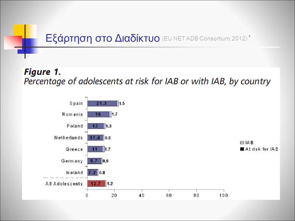 Εξάρτηση στο Διαδίκτυο (EU NET ADB Consortium, 2012) *