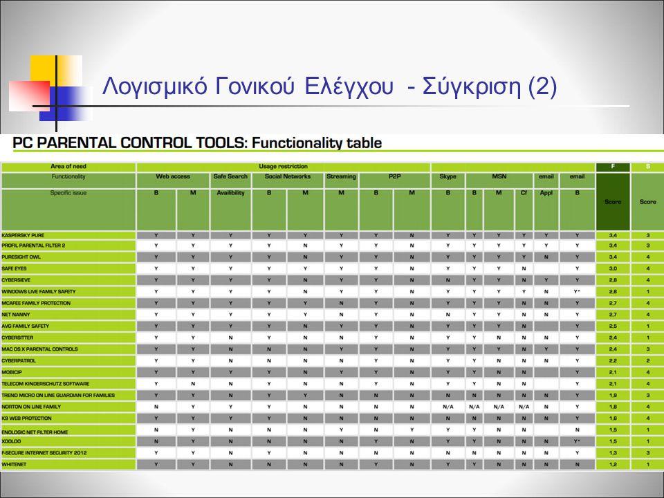 Λογισμικό Γονικού Ελέγχου - Σύγκριση (2)