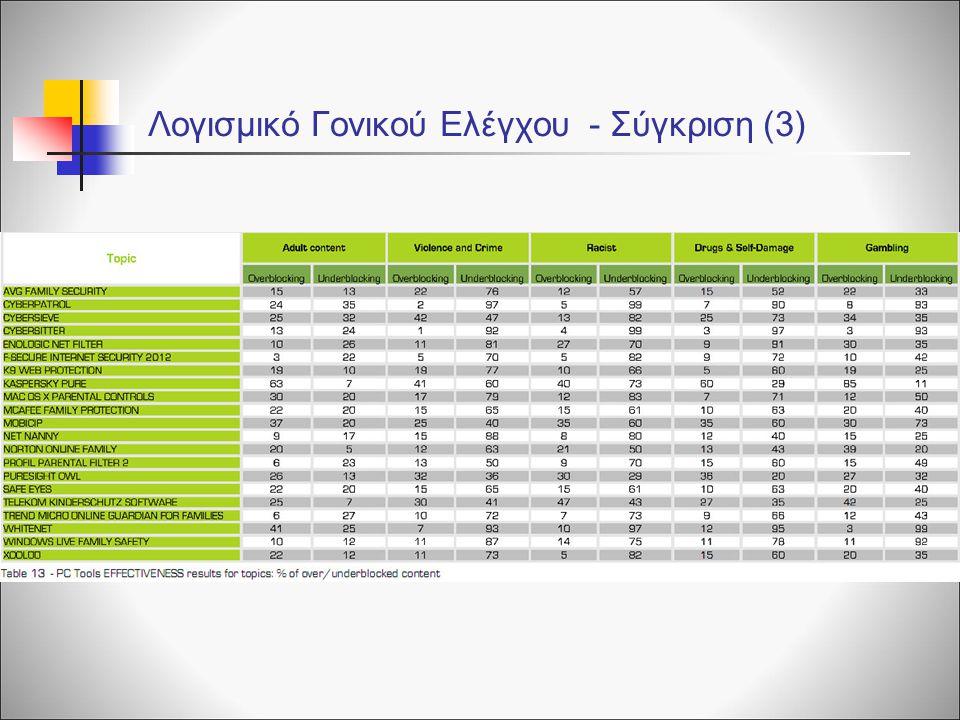 Λογισμικό Γονικού Ελέγχου - Σύγκριση (3)