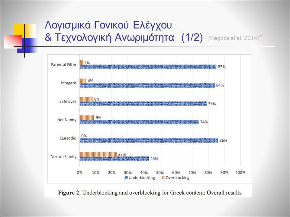 Λογισμικά Γονικού Ελέγχου & Τεχνολογική Ανωριμότητα (1/2) (Magkos et al, 2014) *