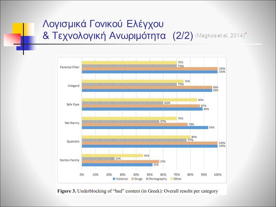 Λογισμικά Γονικού Ελέγχου & Τεχνολογική Ανωριμότητα (2/2) (Magkos et al, 2014) *