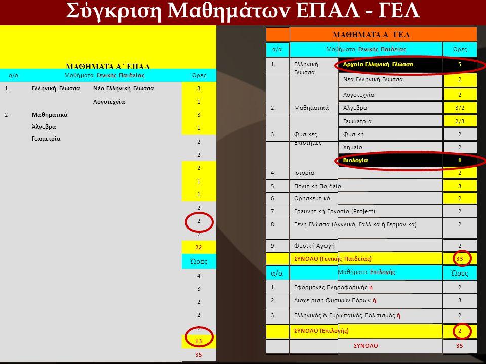 Σύγκριση Μαθημάτων ΕΠΑΛ - ΓΕΛ ΜΑΘΗΜΑΤΑ Α΄ ΕΠΑΛ α/αΜαθήματα Γενικής ΠαιδείαςΏρες 1.Ελληνική ΓλώσσαΝέα Ελληνική Γλώσσα3 Λογοτεχνία1 2.Μαθηματικά Άλγεβρα