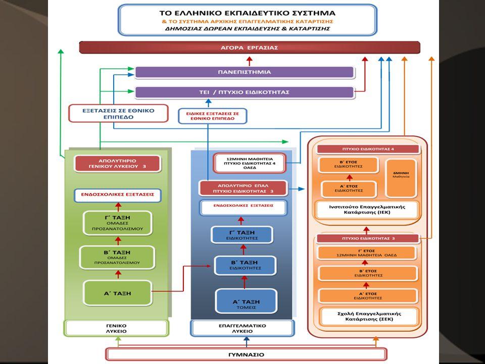 Επαγγελματικό Λύκειο (ΕΠΑ.Λ.) Επαγγελματικό Λύκειο (ΕΠΑ.Λ.)  Δευτεροβάθμιος Κύκλος Σπουδών Τριετής φοίτηση Τριετής φοίτηση  Μεταδευτεροβάθμιος Κύκλος Σπουδών «Τάξη Μαθητείας» Μονοετής φοίτηση Μονοετής φοίτηση