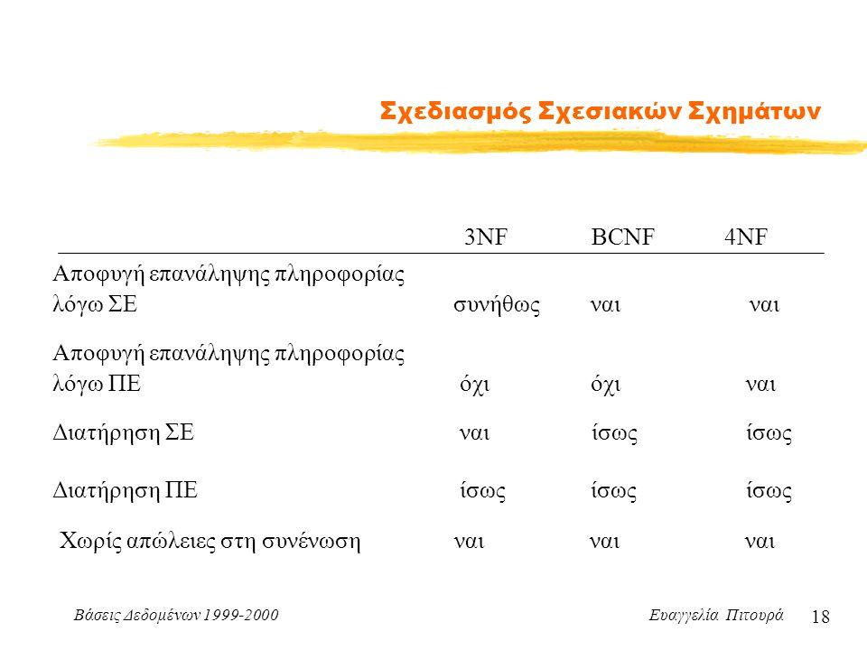 Βάσεις Δεδομένων 1999-2000 Ευαγγελία Πιτουρά 18 Σχεδιασμός Σχεσιακών Σχημάτων 3NF BCNF 4NF Αποφυγή επανάληψης πληροφορίας λόγω ΣΕ συνήθως ναι ναι Αποφ