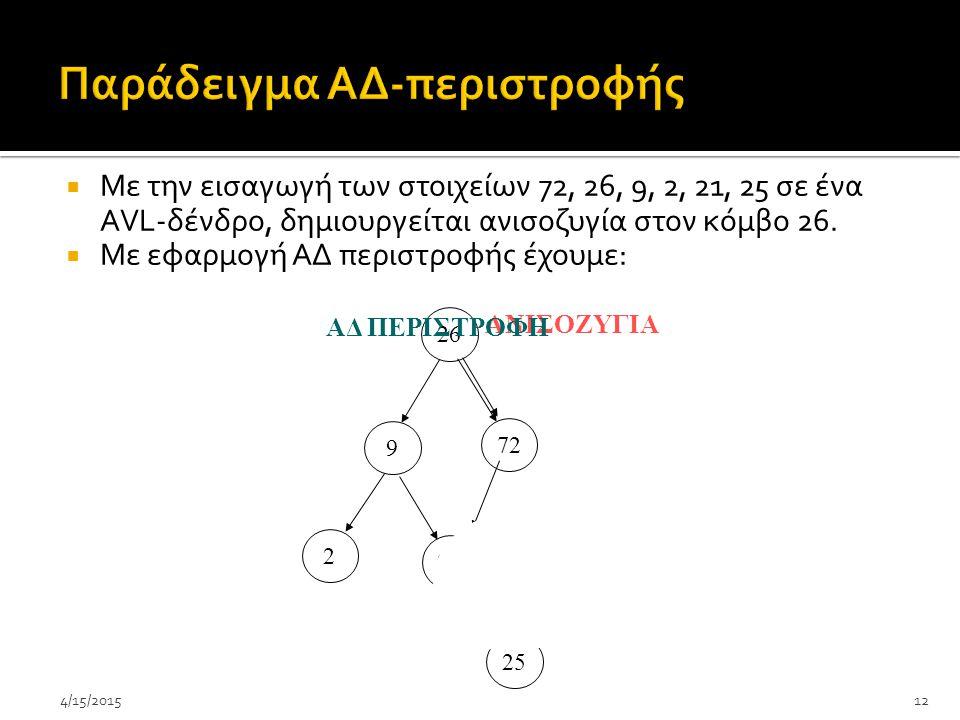 4/15/201512  Με την εισαγωγή των στοιχείων 72, 26, 9, 2, 21, 25 σε ένα ΑVL-δένδρο, δημιουργείται ανισοζυγία στον κόμβο 26.