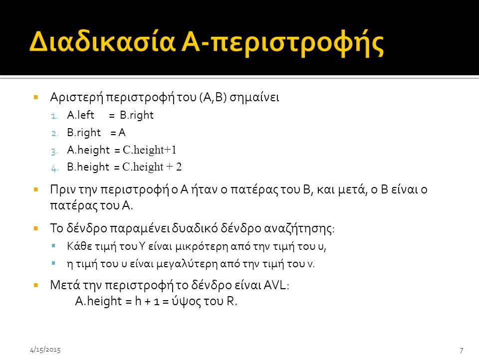  Αριστερή περιστροφή του (A,B) σημαίνει 1.Α.left = Β.right 2.
