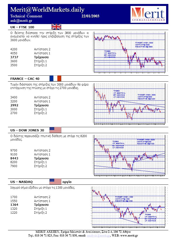 Merit@WorldMarkets.daily 22/01/2003 Technical Comment 22/01/2003 ank@merit.gr UK – FTSE 100 FRANCE – CAC 40 US – DOW JONES 30 US – NASDAQ αργία Ισχυρό σήμα εξόδου με στόχο τις 1300 μονάδες.